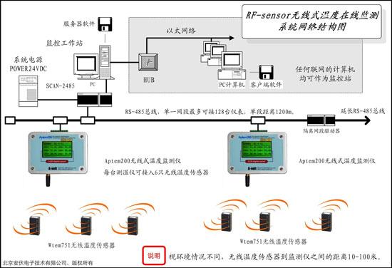 系统包括无线温度传感器和无线接入设备构